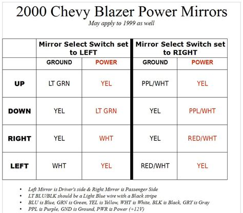 1996 chevy blazer mirror wiring diagram on 1996 images
