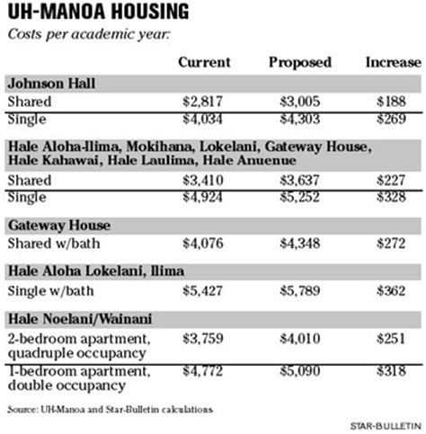 uh manoa housing starbulletin com news 2006 02 12