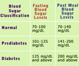normal blood sugar levels chart   places  visit