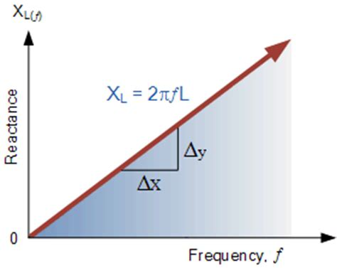 inductive reactance with frequency series resonance in a series rlc resonant circuit