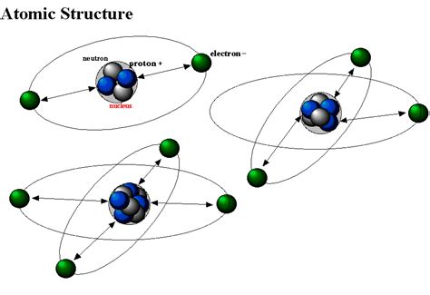 diagram of the structure of an atom structure of an atom