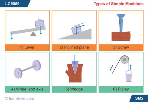 simple machines simple machines lesson 0734 tqa explorer