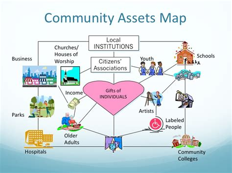 Community Asset Diagram Explore Schematic Wiring Diagram Community Resource Mapping Template