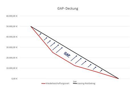 Auto Versicherung Gap by Kfz Versicherung Stc Makler