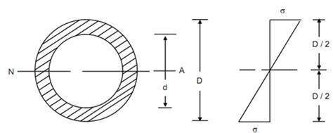 Circular Section by Hollow Circular Section Circular Section Assignment Help