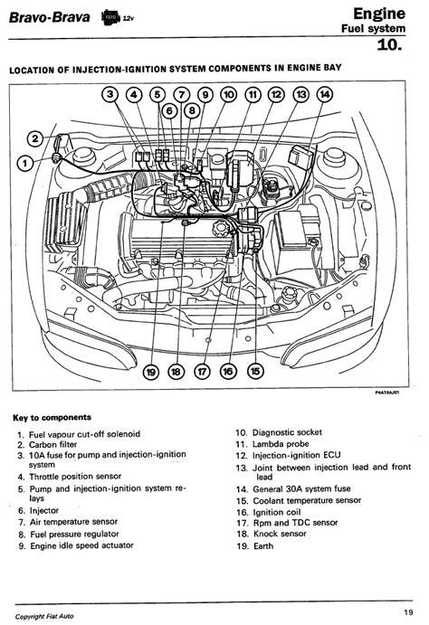 mazda 121 metro workshop manual technical 1 4 brava 12v idling the fiat forum