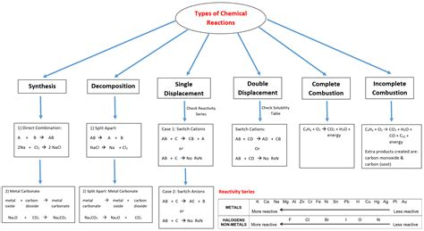chemistry ch 6 7 chemical reactions acids bases mr panchbhaya s learning website