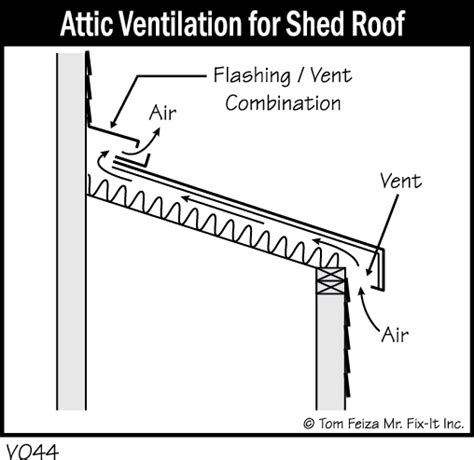 Shed Roof Ventilation by Ventilation Home Systems Data Inc