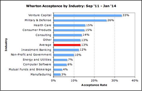 U Of A Mba Acceptance Rate Out Of State by Industry Archives Mba Data Guru