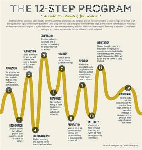 12 steps to success become the amazing the universe wants you to be books 12 step program