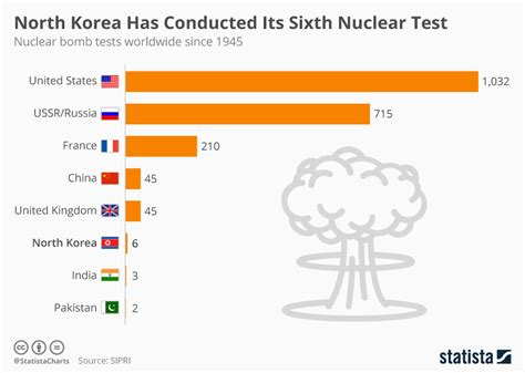 Chart: North Korea Has Conducted Its Sixth Nuclear Test   Statista