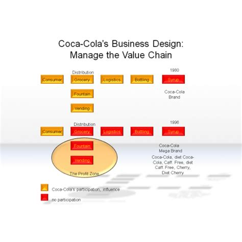 layout strategy of coca cola coca cola supply chain strategy pictures to pin on