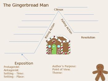 gingerbread story map template gingerbread story map template choice image template