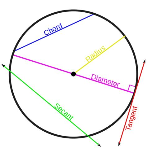 diagram of a circle labeled distractions s