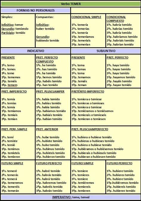 verbos castellanos conjugados los 8498460182 m 225 s de 1000 im 225 genes sobre clases de espa 209 ol en idioma lengua espa 241 ola y espa 241 ol