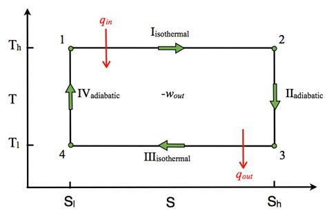 carnot cycle ts diagram carnot cycle chemistry libretexts