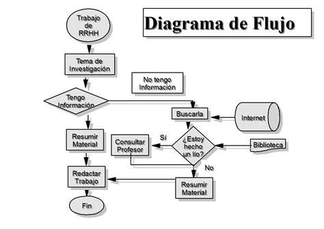 imagenes html ejemplos ejemplos de diagramas de flujo