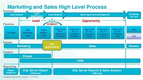 eloqua experience presentation on sales marketing
