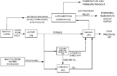 function block diagram exles function block diagram exles intergeorgia info