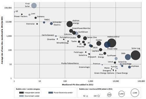 global pv monitoring technologies markets  leading