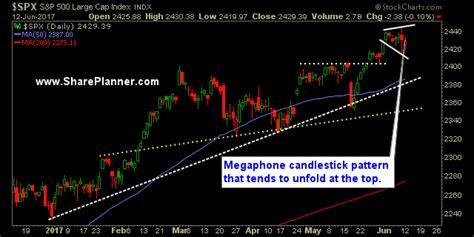 trading megaphone pattern ryan mallory blog expanding megaphone candlestick