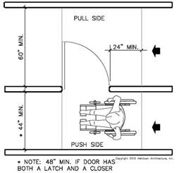 ada door approach diagram pictures to pin on