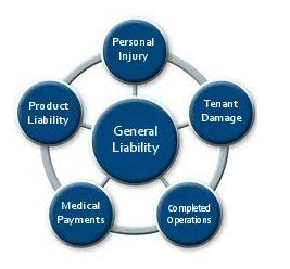 house liability insurance limo insurers 187 general liability