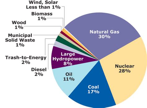 caigning for clean air strategies for pro nuclear advocacy books energy basics mass energy