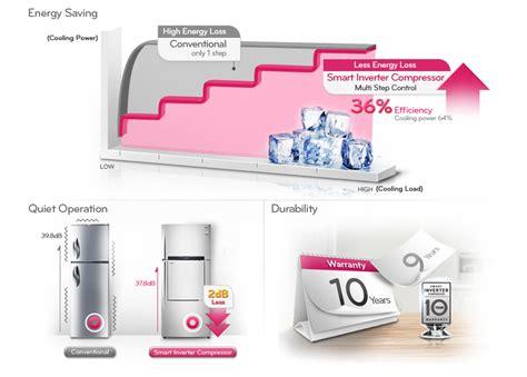 Kulkas Lg Smart Inverter Compressor lg gr b802hlpl top mount refrigerator smart inverter