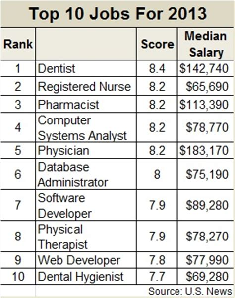 top 10 psychopath professions top 10 professions with fewest the 100 best jobs for 2013 don t be surprised where hr