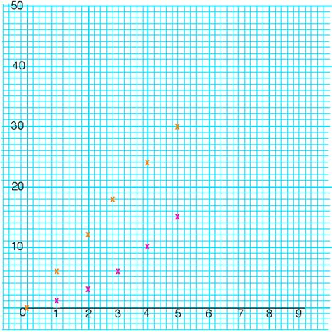 How To Make A Line Graph On Paper - number line graph paper