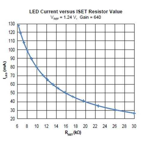 resistor value to drive led a8512 led backlight driver for lcd monitors and televisions