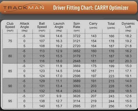 best driver shafts for 100 mph swing speed ideal spin rates and launch angles for driver golf talk