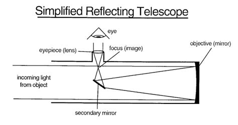 diagram of reflecting telescope abrams planetarium telescope information page