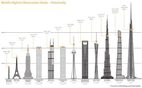 world s world s highest observation decks elevator world unplugged