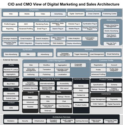 architecture advertising digital architecture 101 data driven digital