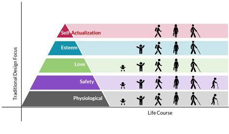 design universal definition universal design designing for human needs the center