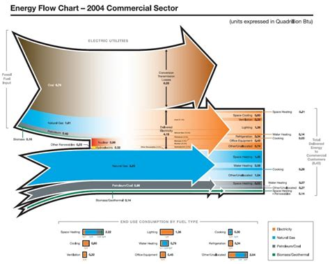 sankey diagram solar power diagram sankey energy flow diagram free engine image for