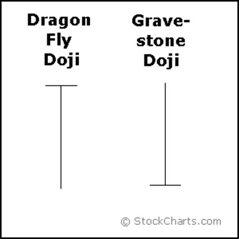 dragon pattern stock chart dragon fly doji gravestone doji 171 smart trader