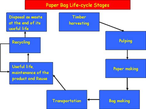 How To Make A Cycle With Paper - paper bag cycle stages