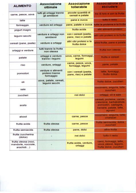 combinazione alimenti per dimagrire dal sito della spiga d oro le combinazioni alimentari