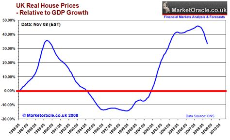 housing market graph uk housing market crash and depression forecast 2007 to