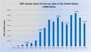 Electric Car Sales Usa 2014 File Us Hev Market 1999 2014 Png Wikimedia Commons