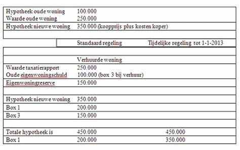 taxatierapport woning tips huis verhuren iex nl