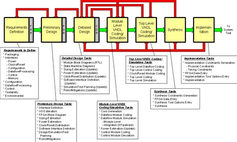 process layout questions fpga outsourcing ten questions you should ask ee times