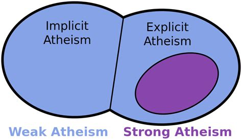 ticker diagram definition file atheismimplicitexplicit3 svg wikiquote