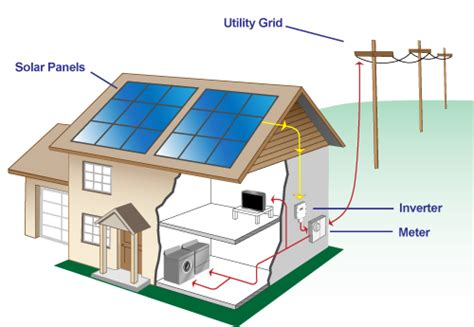 types of solar panels for homes types of systems brightsidesolarinc