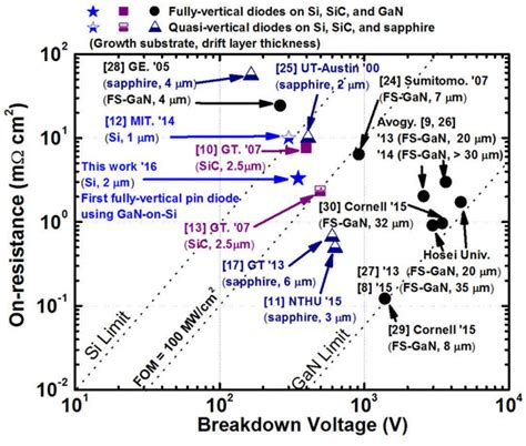 rectifier diode breakdown voltage fully vertical gallium nitride p i n diode grown on silicon substrate