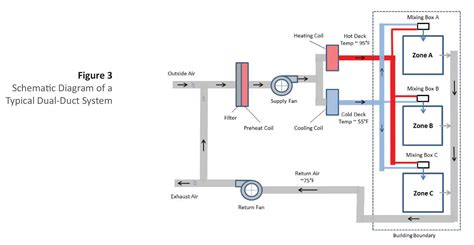 constant comfort heating and cooling understanding insulation systems commercial hvac duct