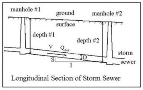 Sewer Design Spreadsheet by Sewer Hydraulic Design With Excel Spreadsheets